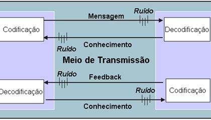 Importância da comunicação em projetos